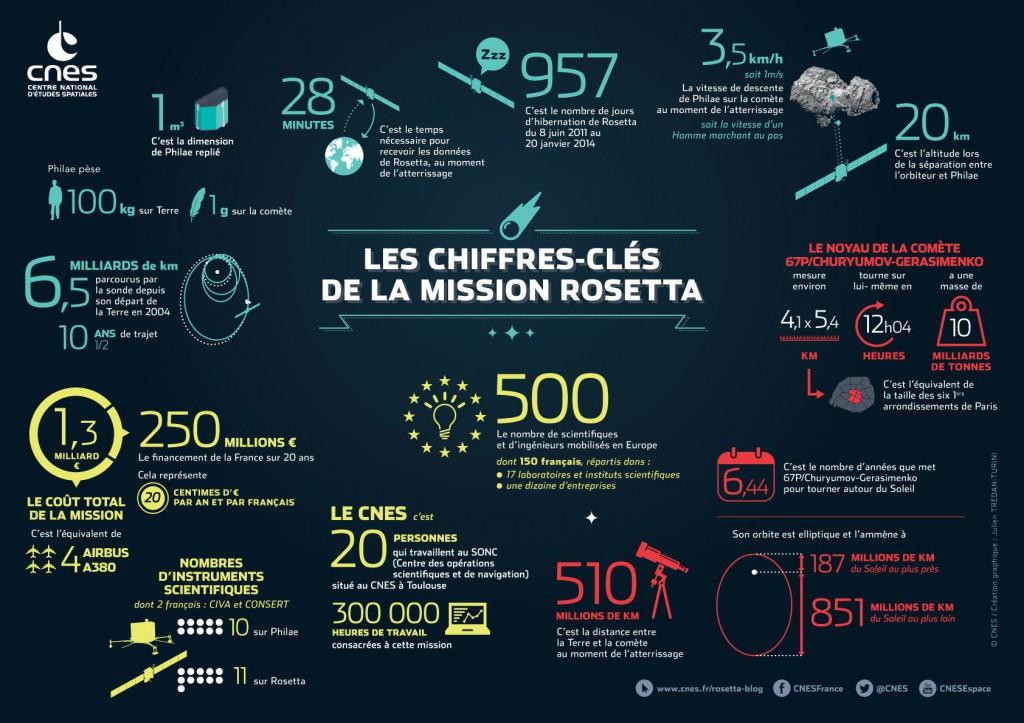 Une infographie qui montre les chiffres importants de la mission Rosetta.