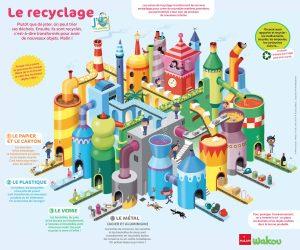 Poster Recyclage - Wakou magazine