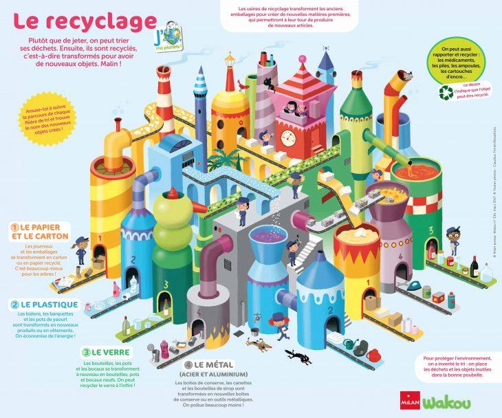 """Résultat de recherche d'images pour """"journée mondiale du recyclage 15 novembre 2019"""""""